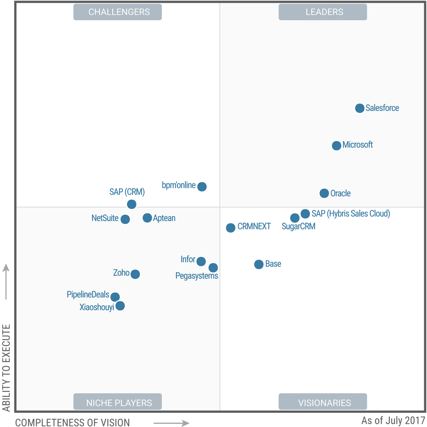 Magic Quadrant for Sales Force Automation