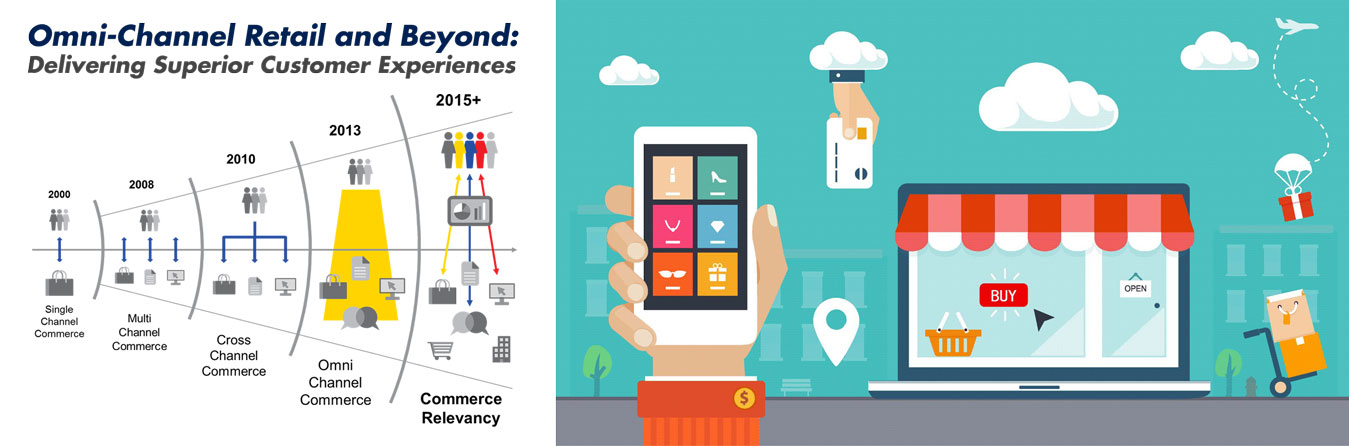 Omni-Channel Retail and Beyond